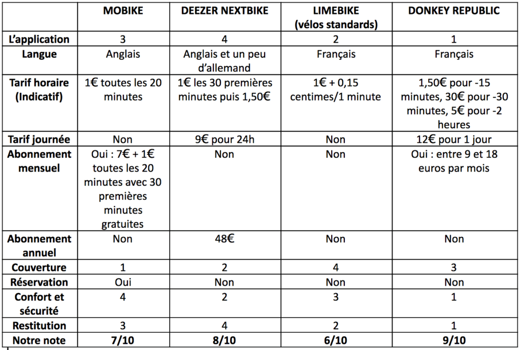 Tableau comparatif des vélos partagés Mobike, Limebike, Deezer Nextbike et Donkey Republic à Berlin